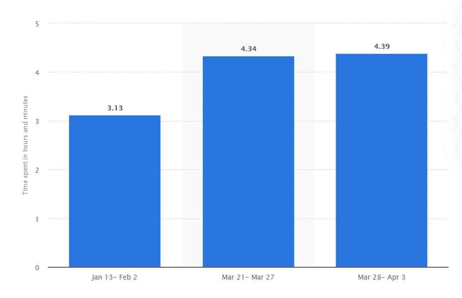 Time spent in social media apps
