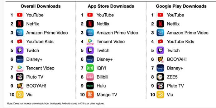 Video streaming apps worldwide