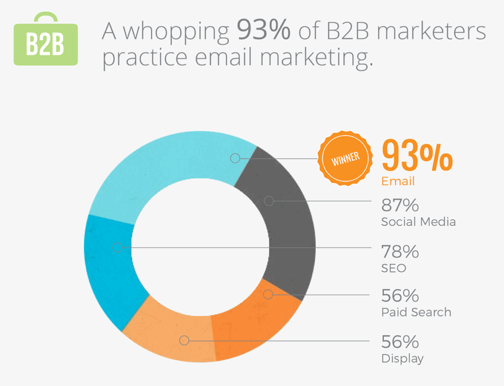 B2B Marketer's Practice Email Marketing