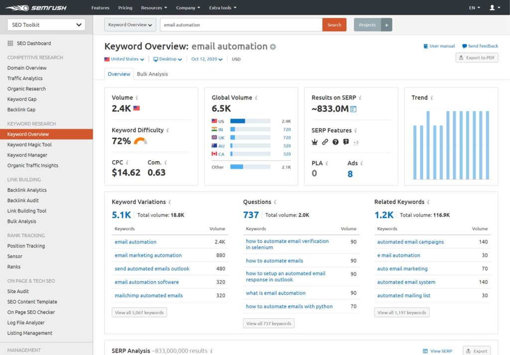 Email Automation - Keyword overview - SEMrush Keyword Research