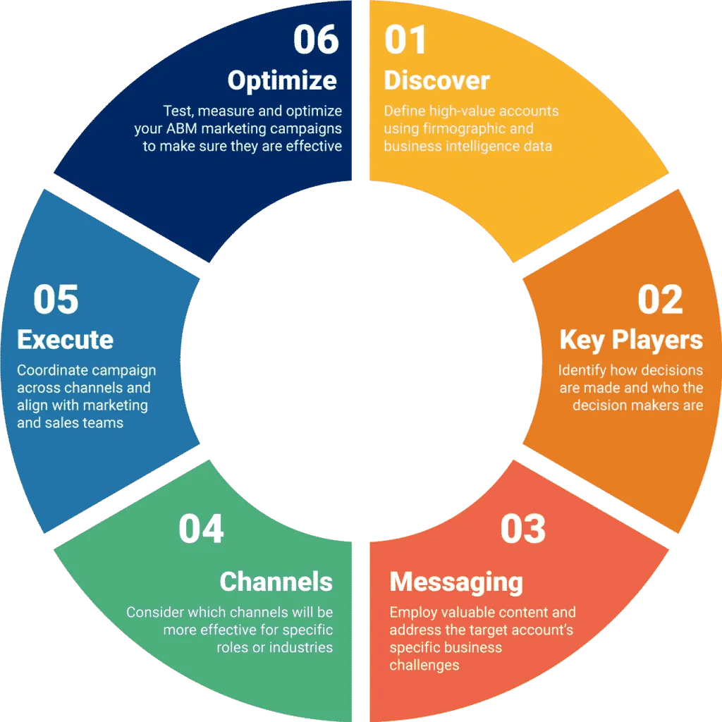 Six stages for effective account-based marketing