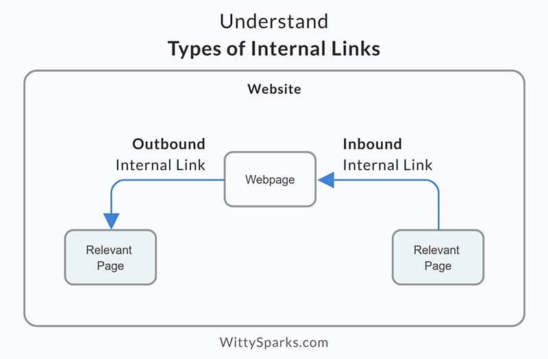 Types of Internal Links - Inbound and outbound