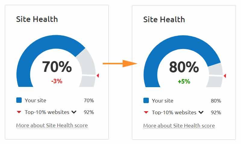 WittySparks SEMrush site health score