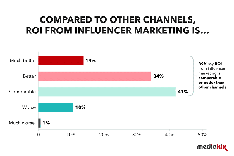 Influencer marketing industry survey 2019 ROI channels most