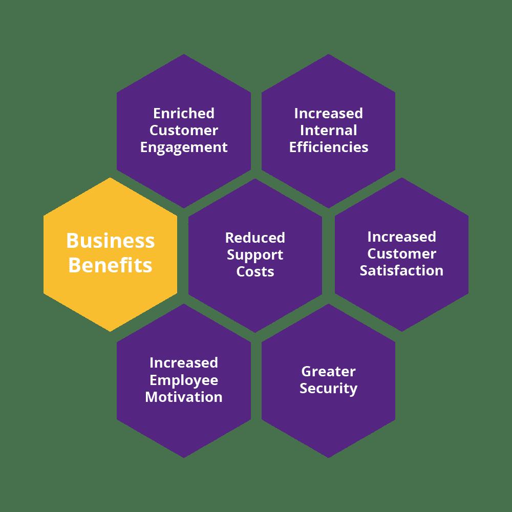 Self-service Portals Benefits