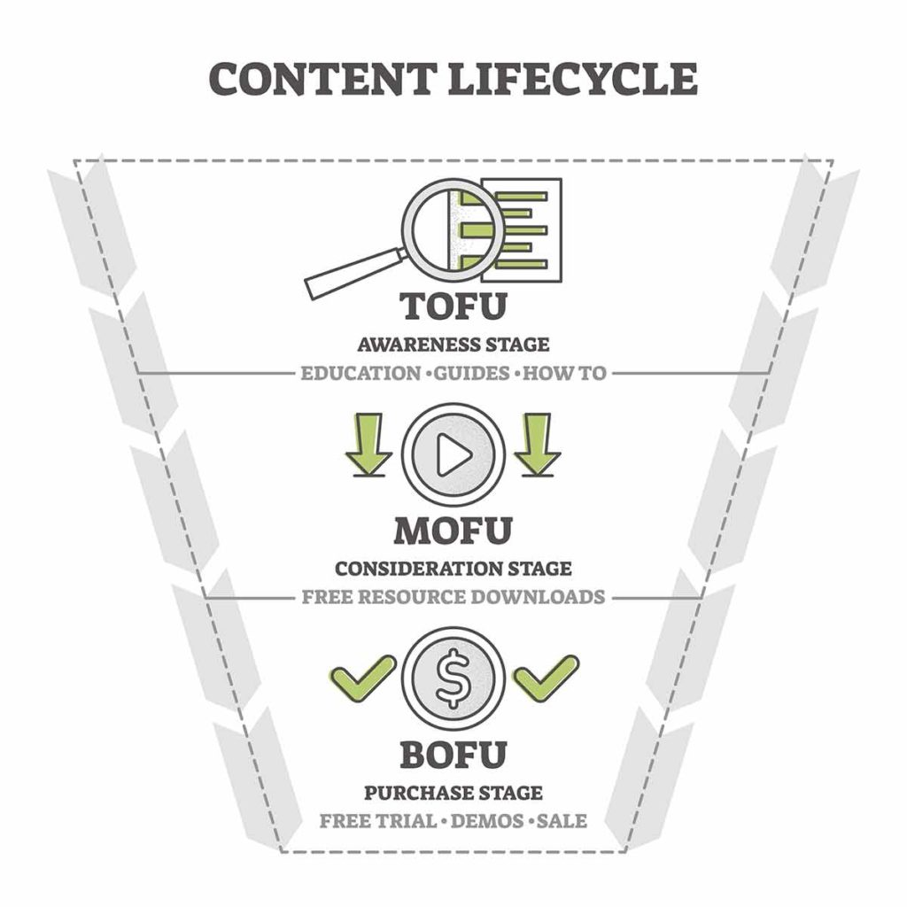Content Pipeline Lifecycle