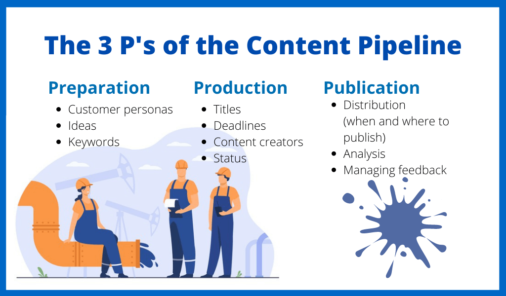 Stages of a Content Pipeline