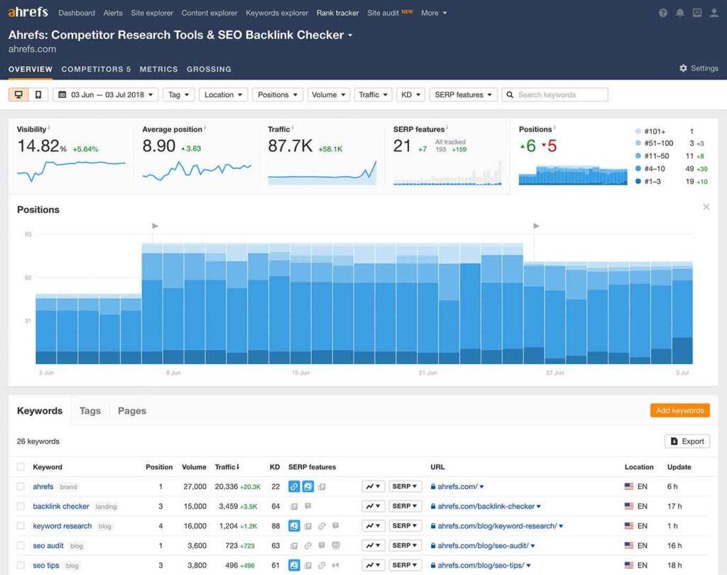 ahrefs keyword rank tracker