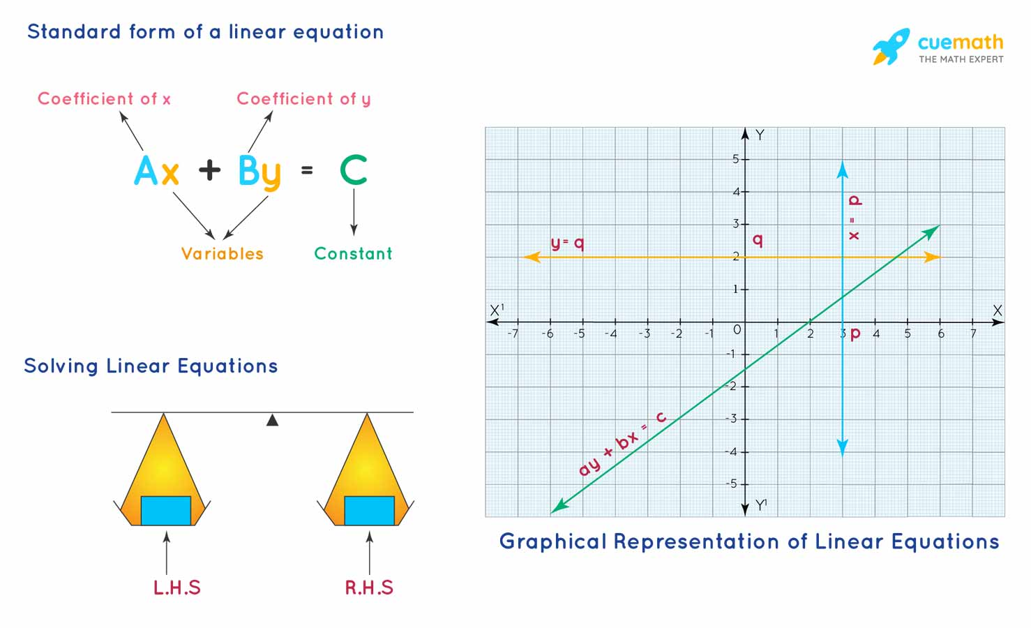 Linear Equation - Cuemath