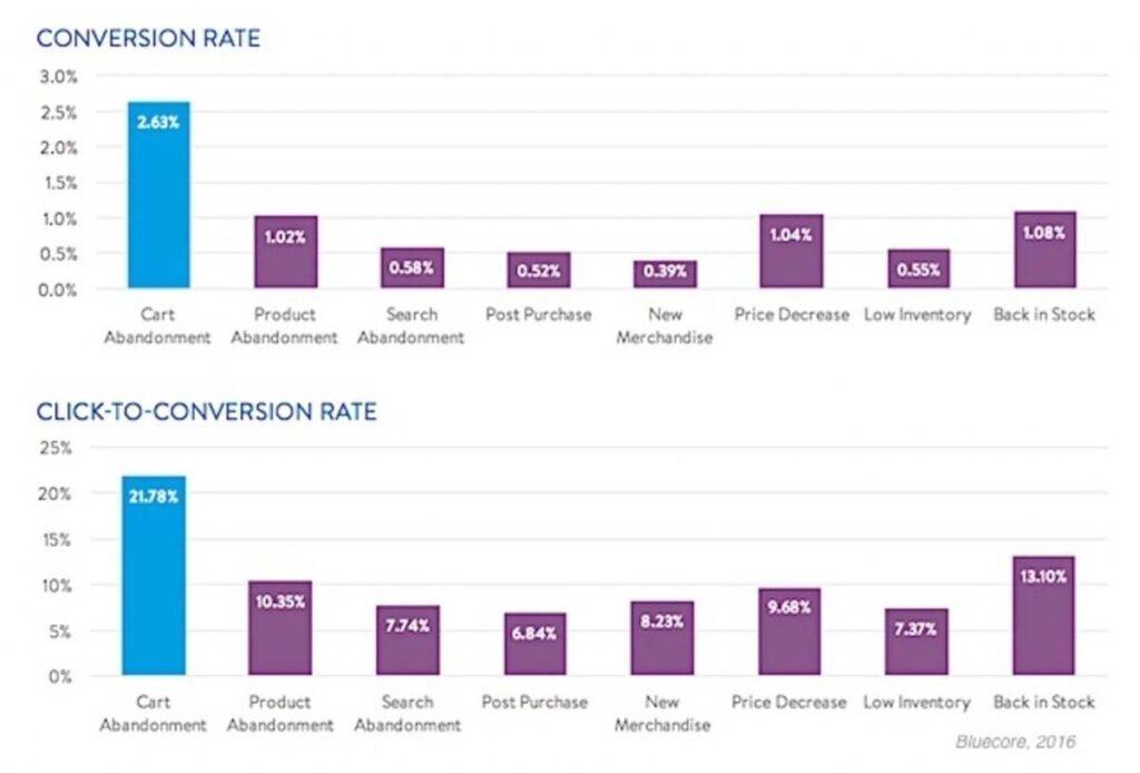 eCommerce marketing conversion rates