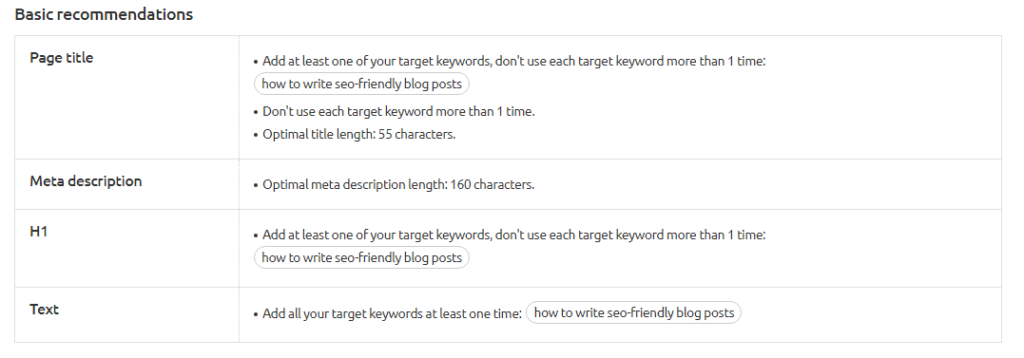 Basic SEO recommendations - SEMrush SEO Content Template
